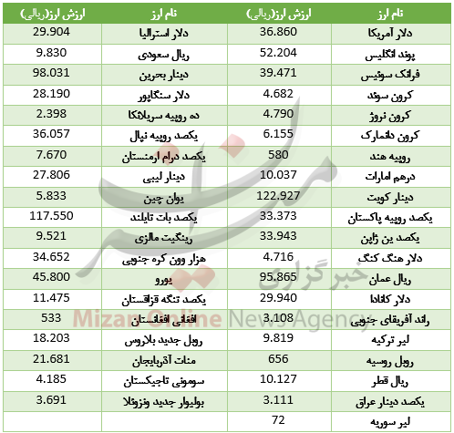 قیمت دلار در روز برفی نرخ ارز امروز 8 بهمن 96 فرتاک نیوز