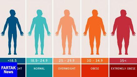 تاثیر چاقی در شاخص های طول عمر و کیفیت زندگی